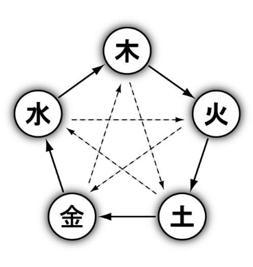 陰陽エレメント講座(心美身®︎オリジナル取り扱い説明書・鑑定書講座)
